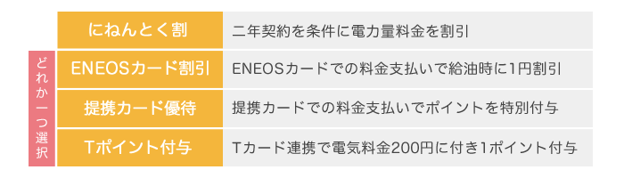 ENEOSでんきの特典一覧